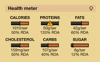 Pizza nutrition facts with health meter for female profamilychef