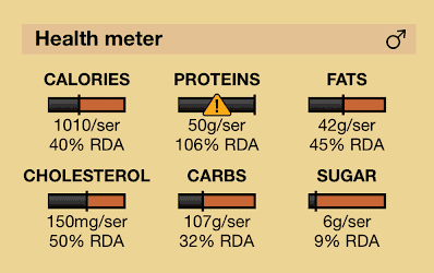 Pizza Nutrition facts with health meter for male profamilychef